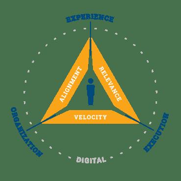 Digital-Triality-Model