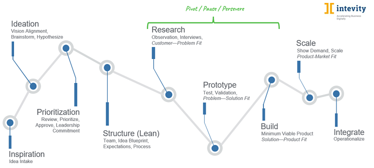 visualization of the idea process flow