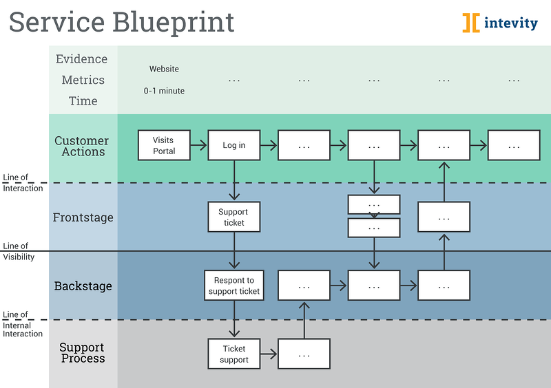 Service_Blueprint_example