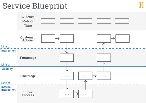 Service_Blueprint_simplified