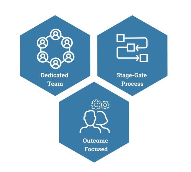 team, focus, process triple image