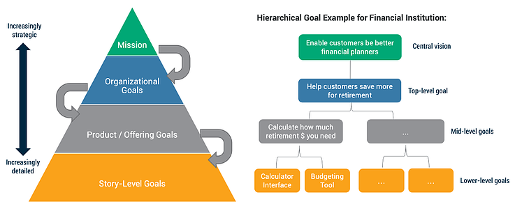example of hierarchical decision making pyramid