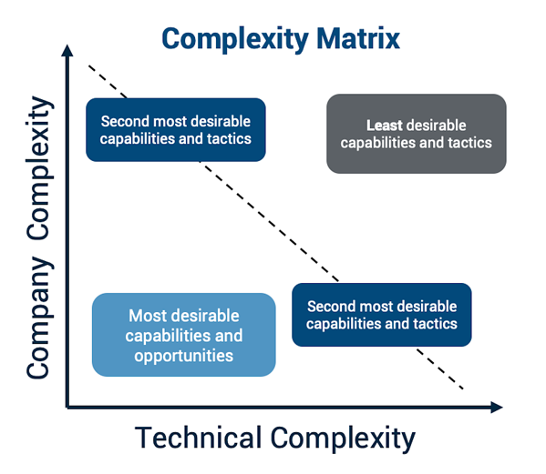 complexity matrix, company vs. technical complexity