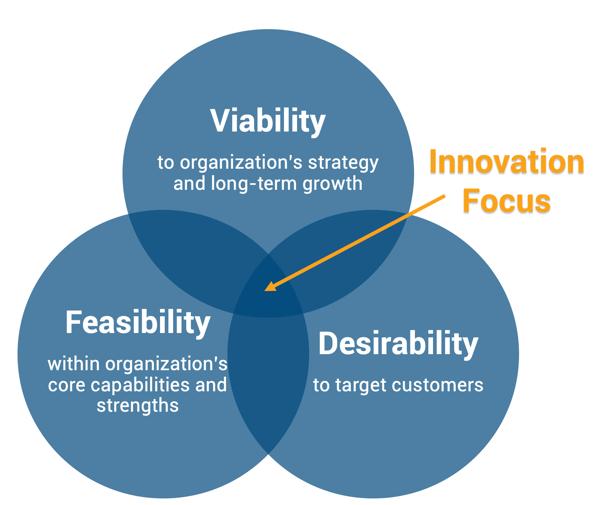 venn diagram of feasibility, viability, and desirability