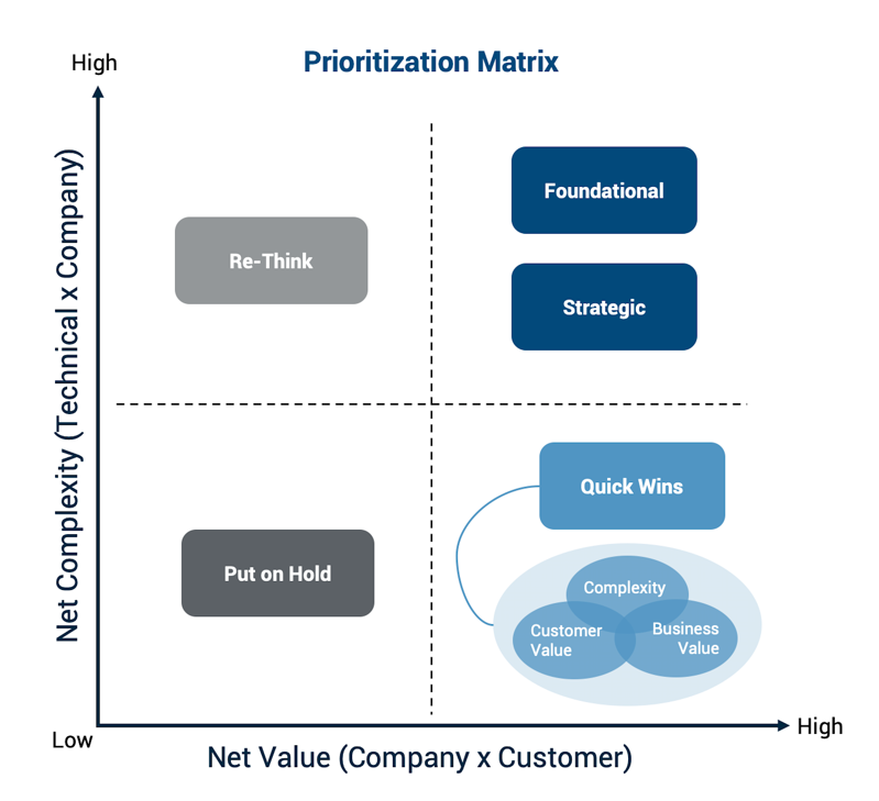 prioritization matrix, net complexity vs. net value