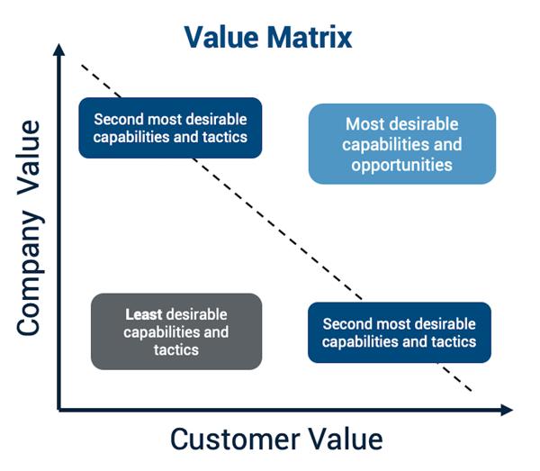 value matrix, company vs. customer value