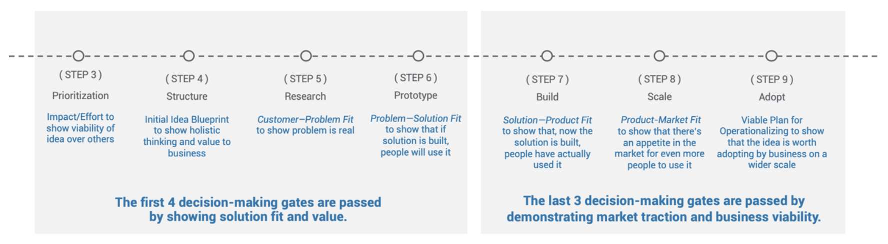 steps of the idea process (3-9)