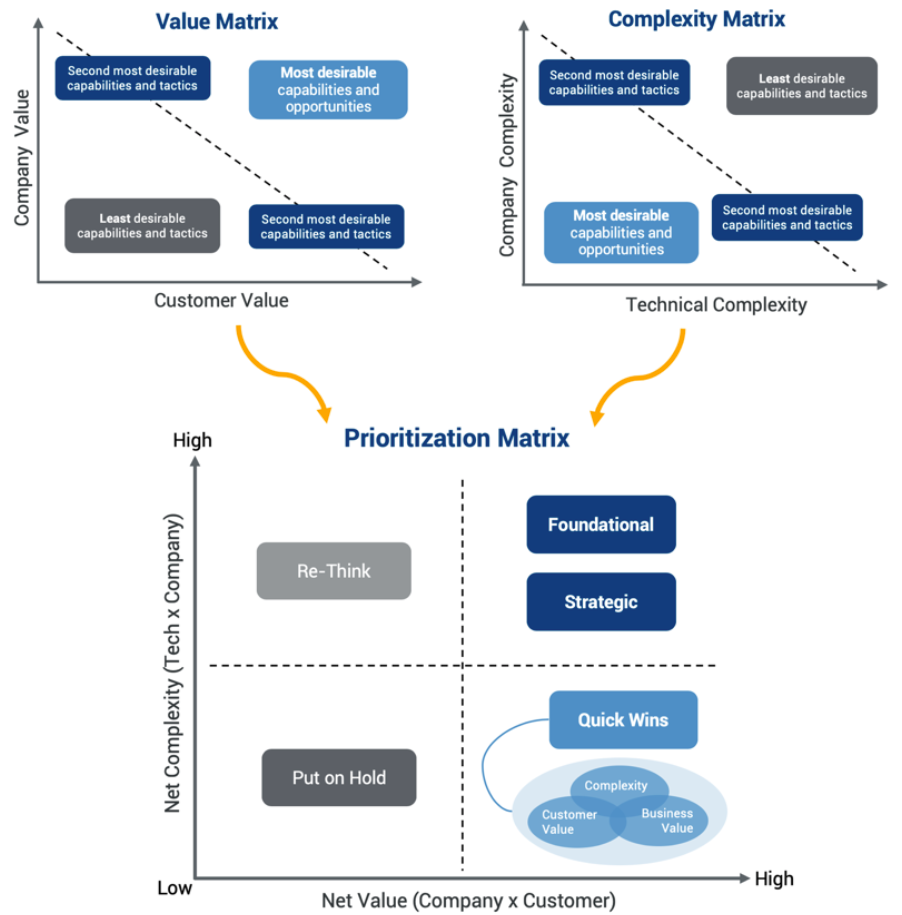 Digital Transformation Overload How To Prioritize The Right Company Initiatives